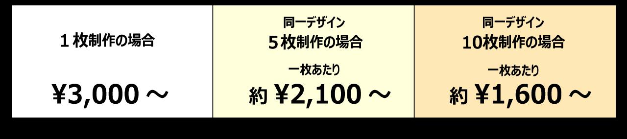 制作価格の目安フェイスタオル