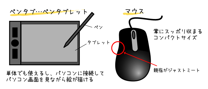 ペンタブとマウスのイラスト
